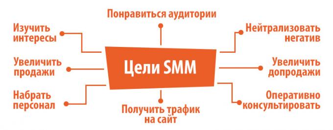Основные цели SMM