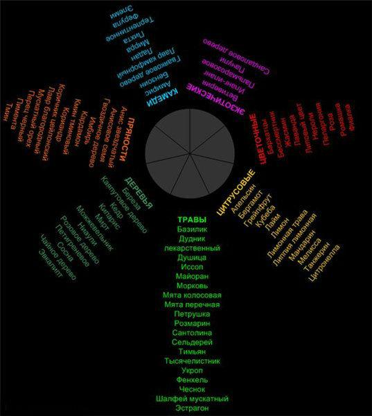таблица сочетания ароматов