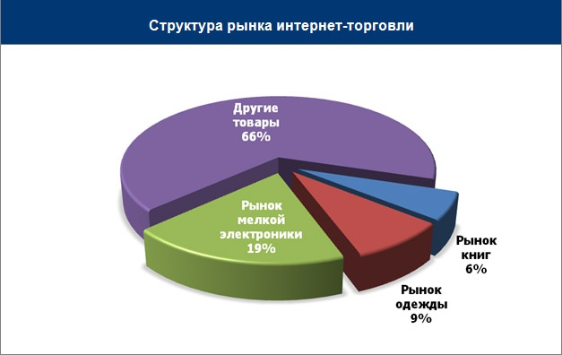 Структура рынка интернет-торговли
