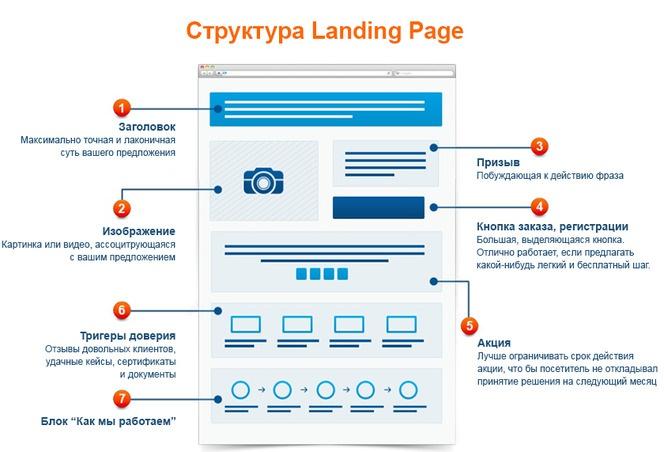 Как заставить Landing Page продавать