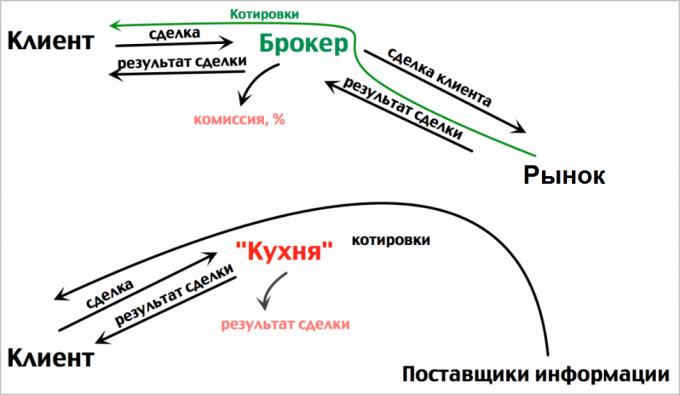 Схема работы настоящего брокера и кухни.