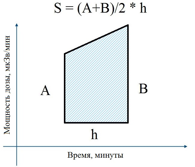 Calculating area of a trapezoid