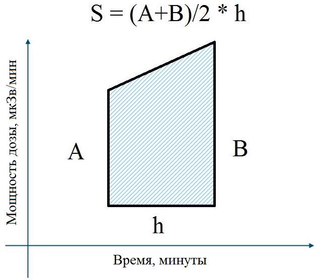 Вычисление площади трапеции
