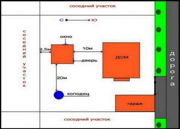 Схема расположения дома на земельном участке фото 318