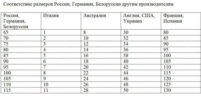 Соответствие размеров бюстгальтеров у разных производителей