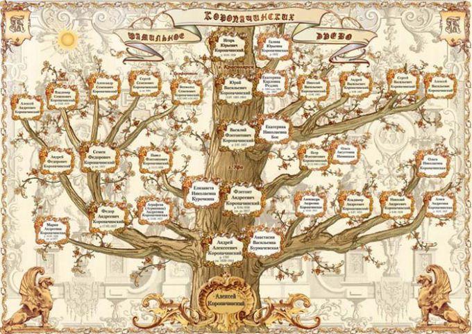 Как узнать родословную по фамилии