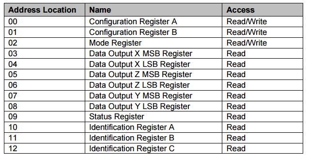 Регистры данных цифрового компаса HMC5883
