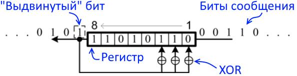 Схематичное представление вычисления CRC