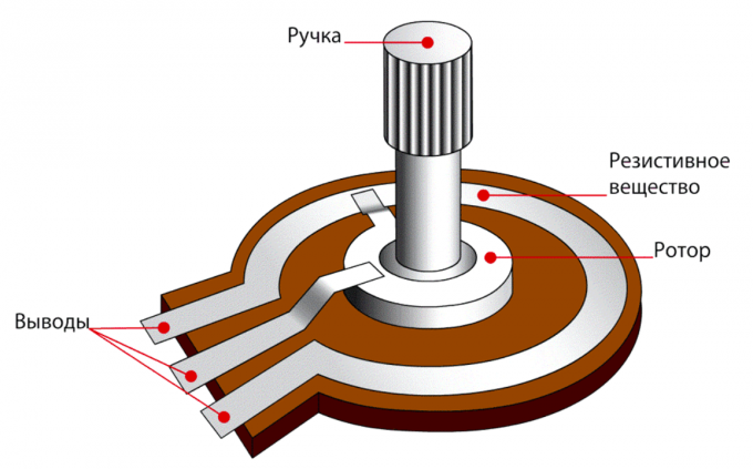 Внутреннее устройство потенциометра