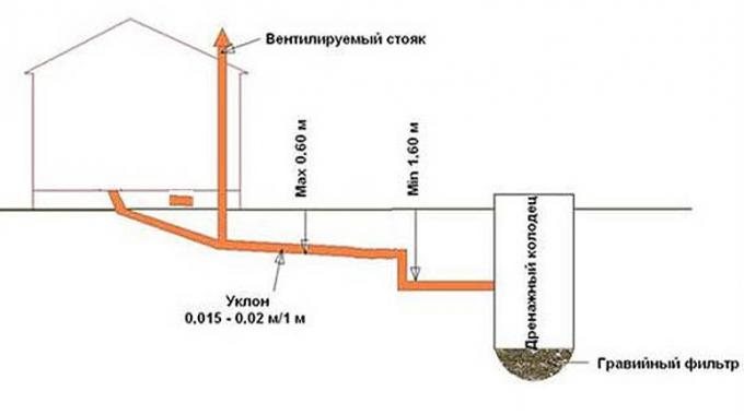 Глубина заложения канализации в частном доме: укладка по СНиП, схема
