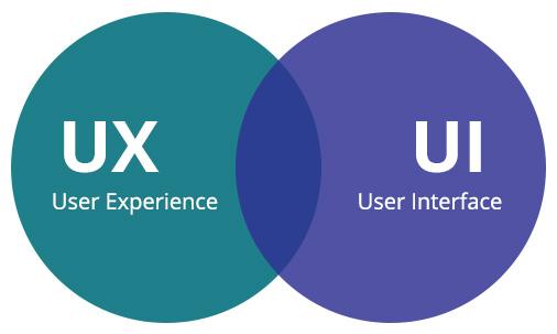 Что такое UI и UX дизайн