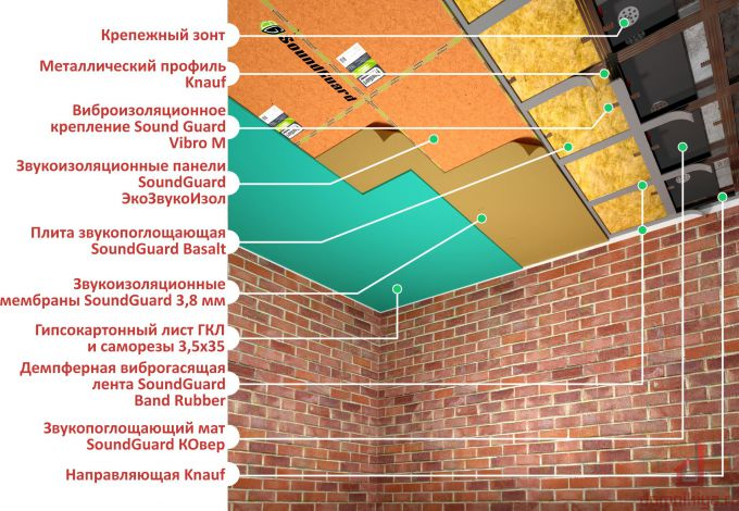 Как звукоизолировать потолок от соседей сверху от громкой музыки