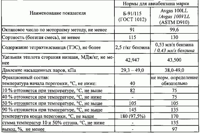 Авиационный керосин октановое число