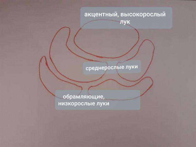 Схема клумбы