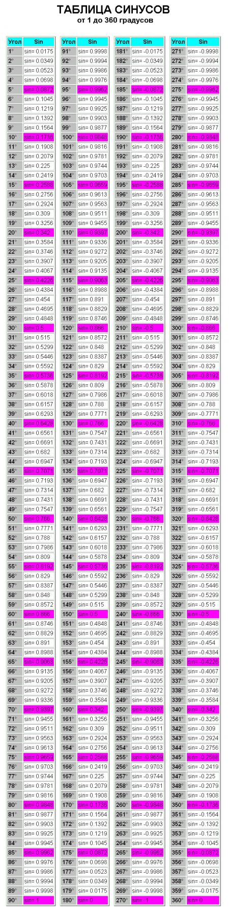 Таблица синусов всех возможных углов.