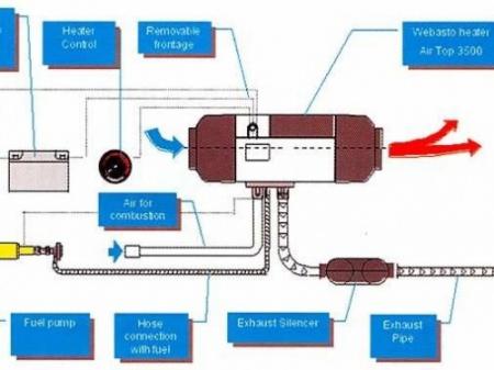 Предпусковой подогреватель врезается в систему охлаждения автомобиля